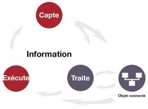 Le traitement de l'information par les textiles